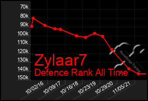 Total Graph of Zylaar7