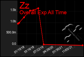 Total Graph of Zz